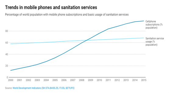 chart: Trends in mobile phone and sanitation services