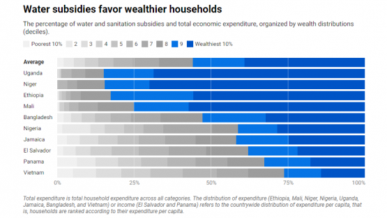 Chart - Water subsidies favor wealthier households