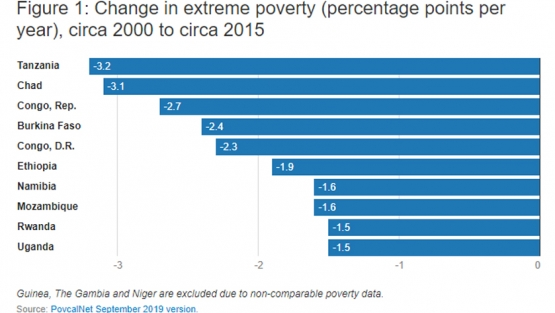 Figure 1: Change in extreme poverty (percentage points per year), circa 2000 to circa 2015