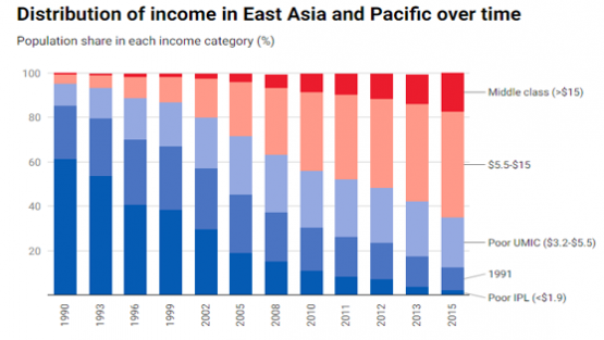 Chart: Distribution of income in East Asia and Pacific over time