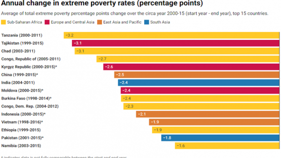 Chart - Annual change in extreme poverty rates