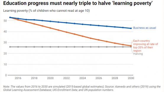chart: Education progress must nearly triple to halve 'learning poverty'