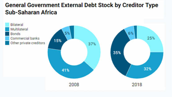 Chart: General Government External Debt Stock by Creditor Type