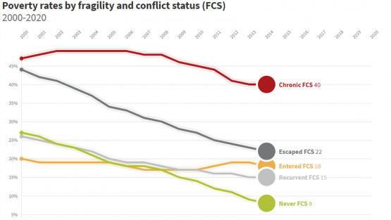 Poverty rates by Fragility and Conflict Status (FCS)