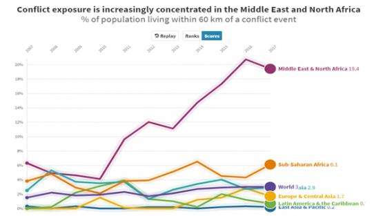 Conflict exposure is increasingly concentrated in MENA