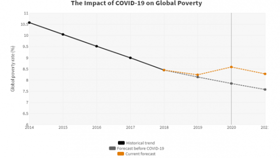 chart: Impact of COVID-19 on Poverty