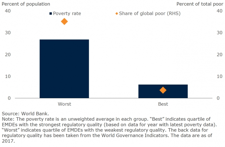 Poverty, by regulatory quality