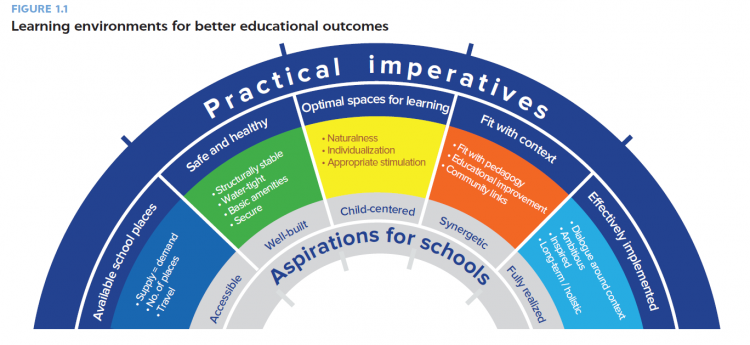 Learning environments for better educational outcomes