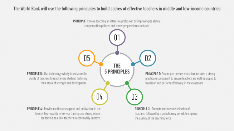 Principles to build cadres of effective teachers Picture