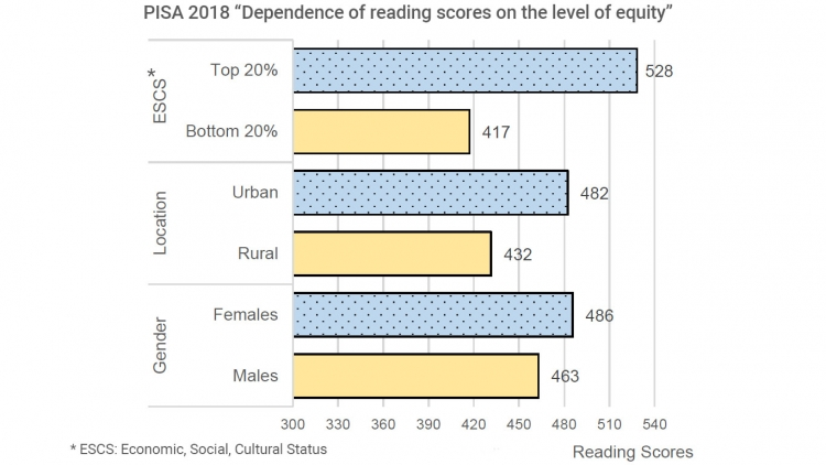 "PISA 2018 ""Dependence of reading scores on the level of equity"""