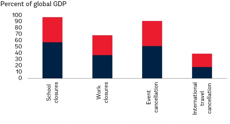 Share of global GDP represented by countries with mandatory closures and cancellations