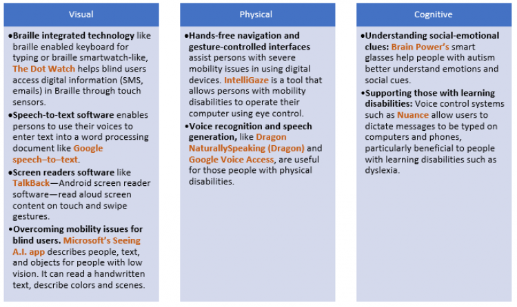 Tech solutions for different types of disabilities