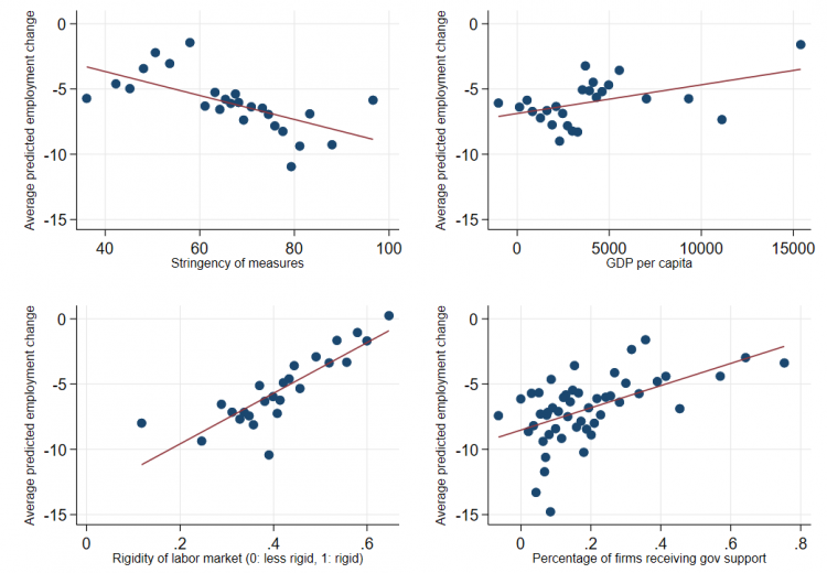 4 charts showing country characteristics correlated with average changes in employment