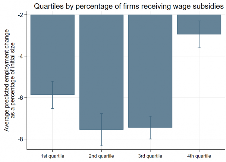 Chart showing relationship between employment change and the average percentage of firms receiving wage subsidies at the sector x country level