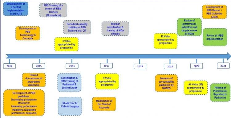 Figure 1. PBB Implementation Timeline