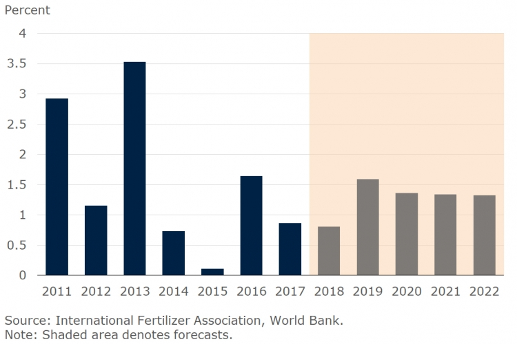 Fertilizer market outlook: potash prices to rise in 2019 but urea