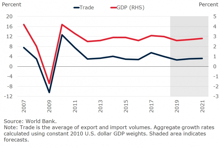 Global GDP and trade growth