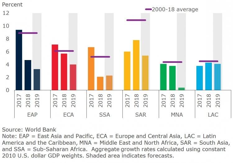Export volume growth, by EMDE region