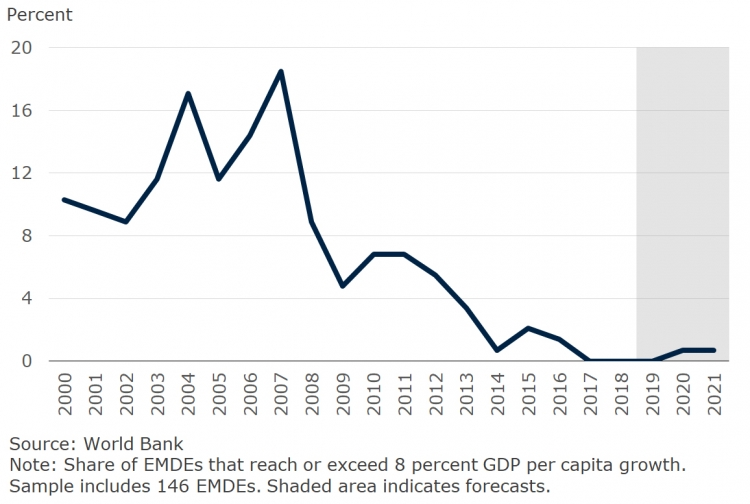 Share of EMDEs with per capita growth at or above 8 percent per annum