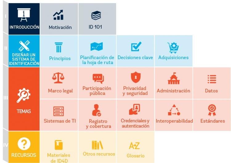 Estructura de la Guía para profesionales que trabajan en el área de la ID4D