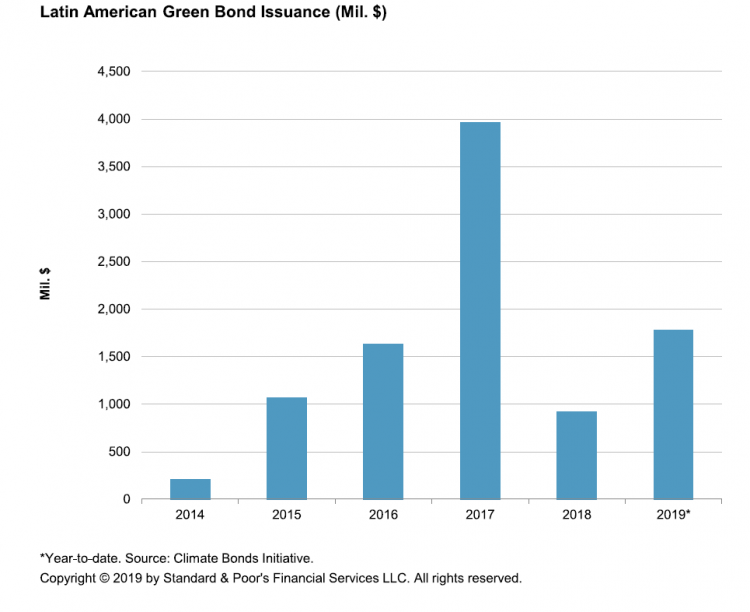 Latin America Green Bond Isssuance