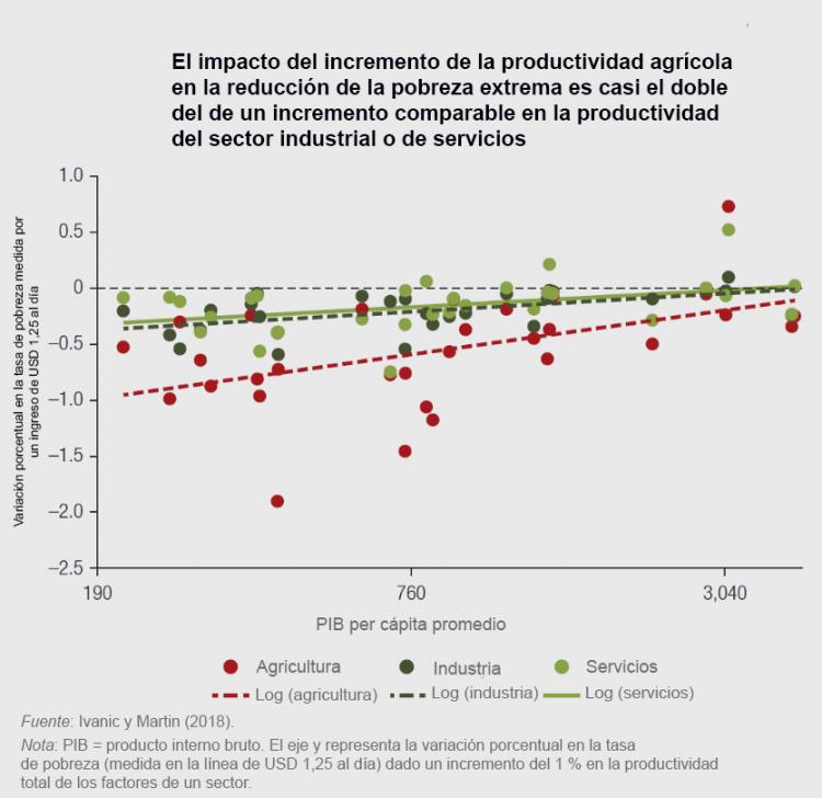 Gráfico que muestra el impacto del crecimiento de la productividad agrícola