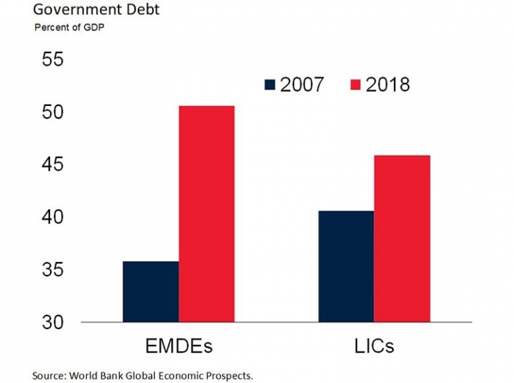 World Bank Global Economic Prospects