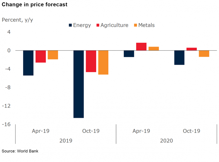 Change in price forecasts