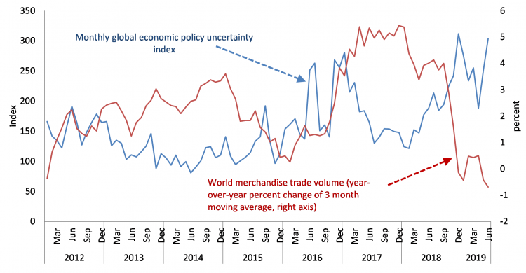 This chart compares an index of policy uncertainty to world merchandise trade volume.