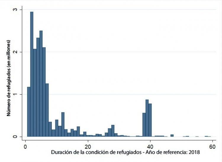 Número de refugiados en todo el mundo por cantidad de años en el exilio