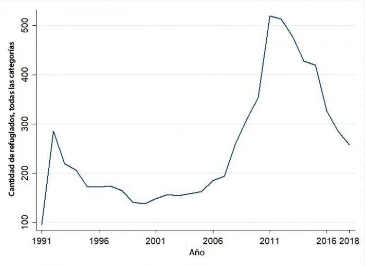 Cantidad de refugiados somalíes en Kenya (datos de ACNUR)