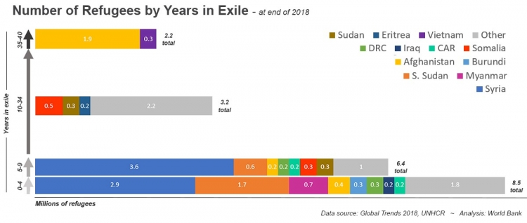 Number of refugees by years in exile –Grouped by country
