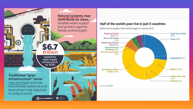 From left to right – (1) Infographic comparing the benefits of natural systems for clean water supply against tradition infrastructures.  (2) Graph showing half of the world's poor living in just 5 countries.