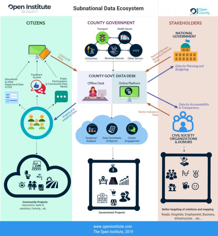 Subnational data ecosystem