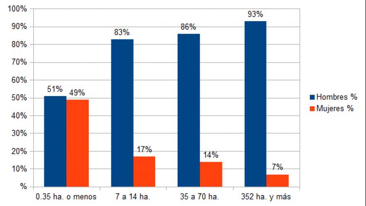Relación tamaño de parcelas vs género