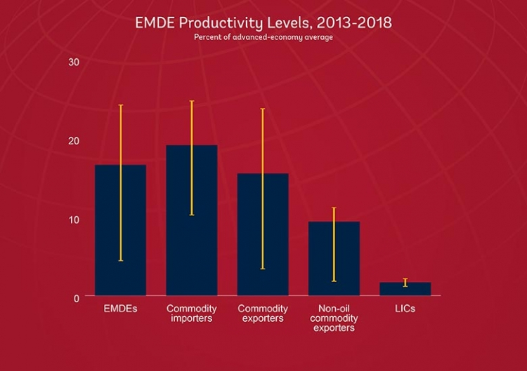 EMDE productivity levels