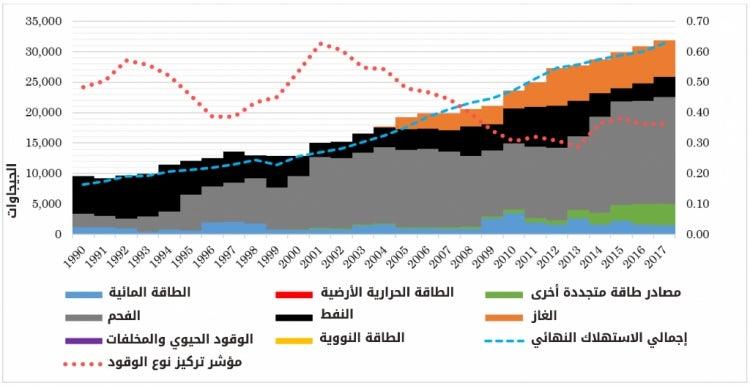 المصدر: دراسة زينب عثمان، وطيب أميغرود (2019)، دروس من إصلاحات قطاع الكهرباء: حالة المغرب. ورقة عمل لبحوث السياسات؛ رقم 8969. البنك الدولي، واشنطن (ص 15).
