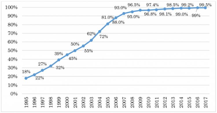 المصدر: دراسة زينب عثمان، وطيب أميغرود (2019)، دروس من إصلاحات قطاع الكهرباء: حالة المغرب. ورقة عمل لبحوث السياسات؛ رقم 8969. البنك الدولي، واشنطن (ص 24).