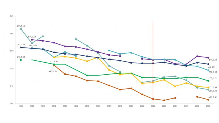 Figura 1 Desigualdad gráfica