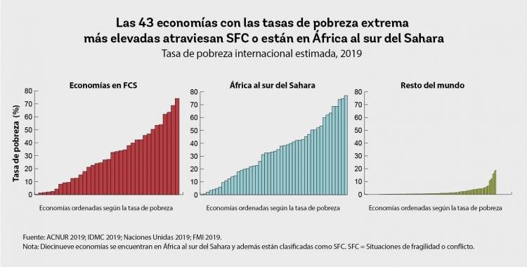 Las 43economías con las tasas de pobreza extrema más elevadas atraviesan SFC o están en África al sur del Sahara