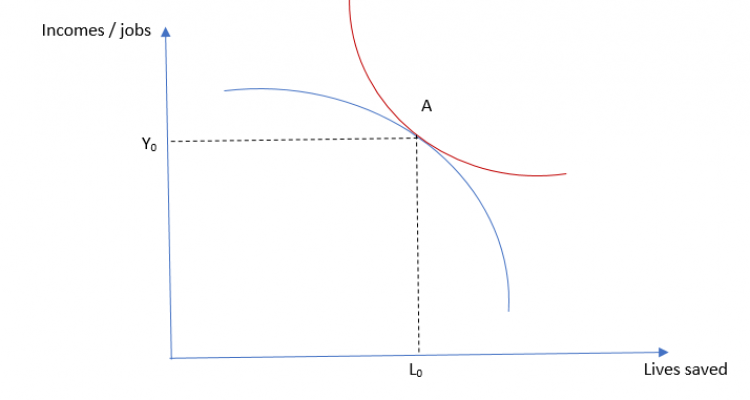 Figure 2: A stylized representation of the trade-off between lives and incomes