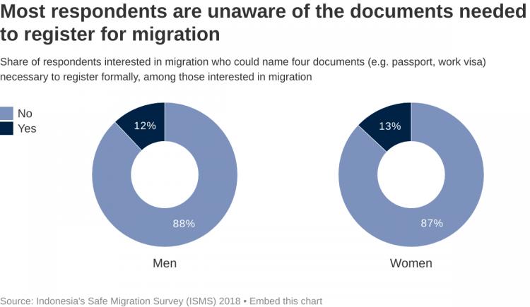 Migration documents