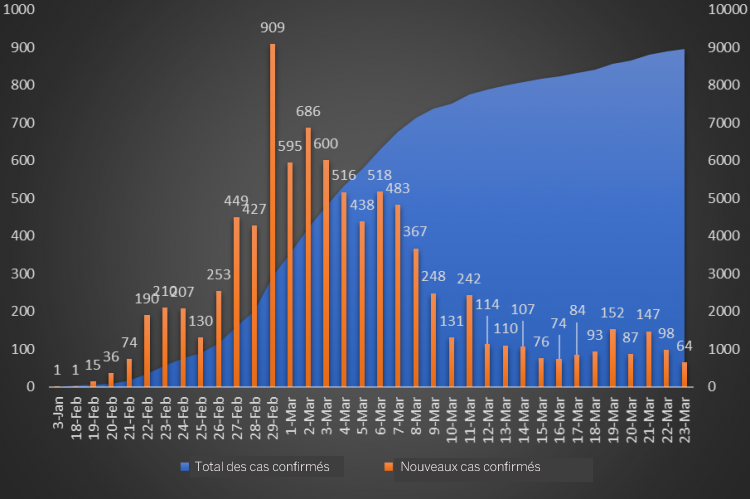 Cas d'infection au coronavirus en Corée du Sud
