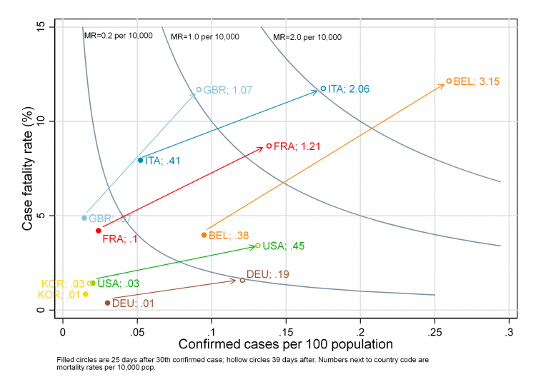 Fig 7: Cases, case fatality and mortality 25 and 40 days after 30th confirmed case