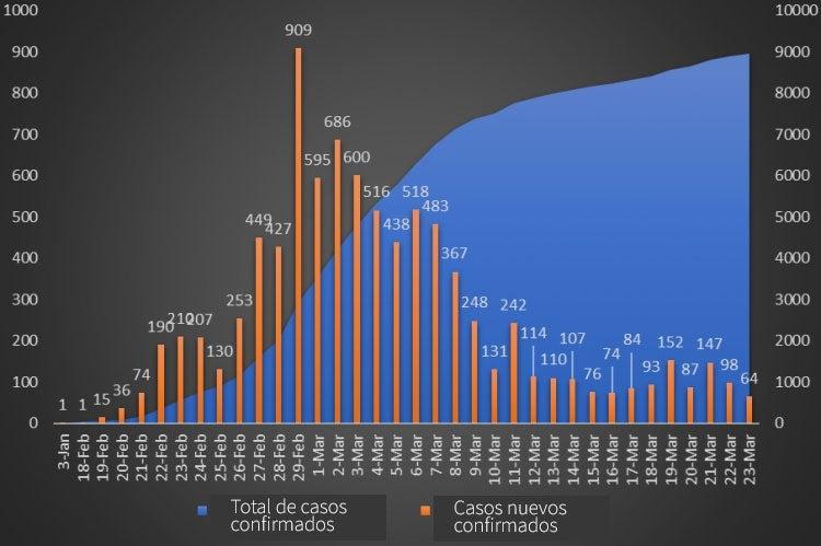 Casos de coronavirus (COVID-19) en Corea