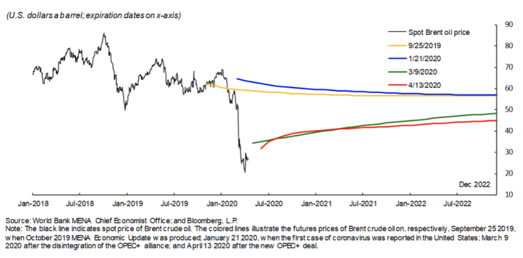 This chart shows that the futures curve suggests that the market expects oil prices to recover slowly—not reaching $45 per barrel until the end of 2022 (Figure 1).