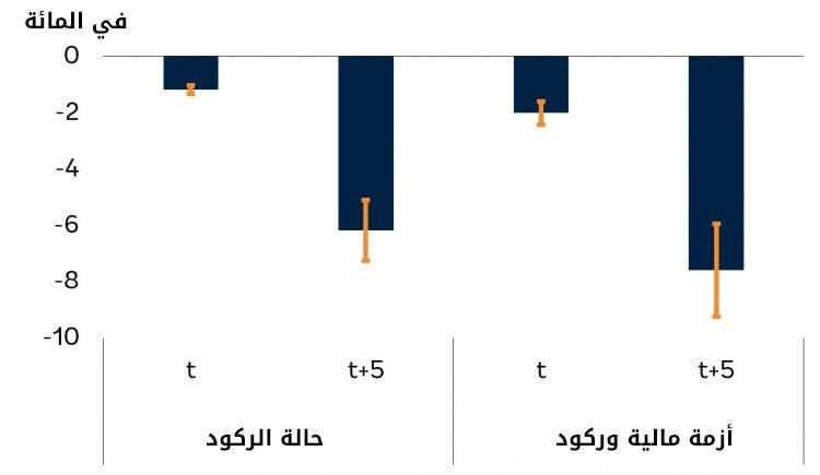 الأثر التراكمي على الناتج المحتمل في اقتصادات الأسواق الصاعدة والبلدان النامية بعد حالات الركود والأزمات المالية