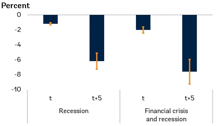 Cumulative EMDE potential output response after recessions and financial crises