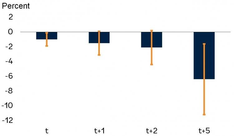 Cumulative labor productivity response after epidemics