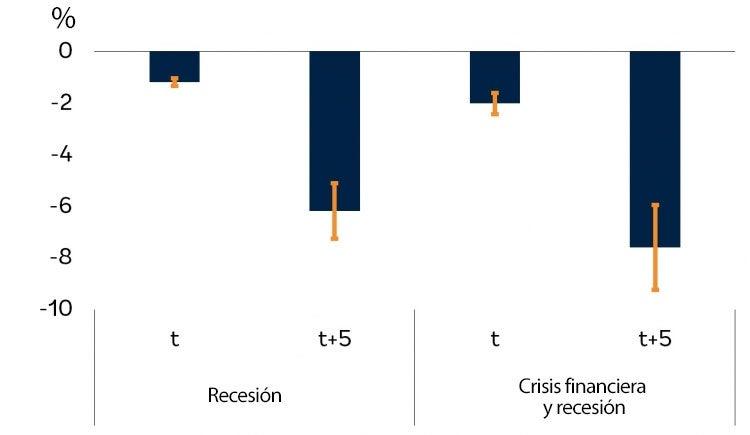 Producción potencial acumulada en las MEED después de recesiones y crisis financieras